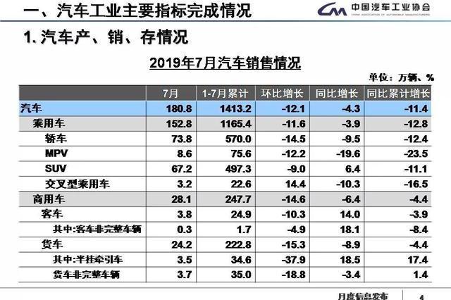 最全PPT看懂中汽协产销数据:7月新能源汽车首次负增长