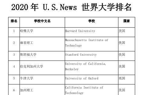 【留学干货】系统解读2020世界大学排名榜单!