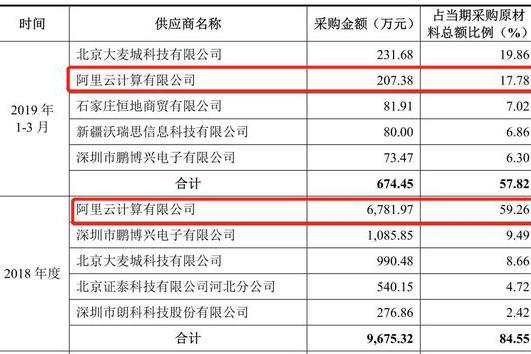 税友集团冲刺IPO:董事长曾卷入行贿案 蚂蚁金服是第三大股东