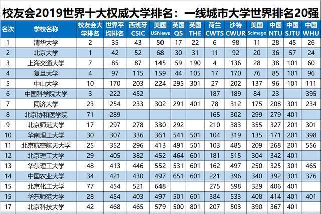 2019中国各线城市100强大学排名发布,复旦第4,武汉大学第9
