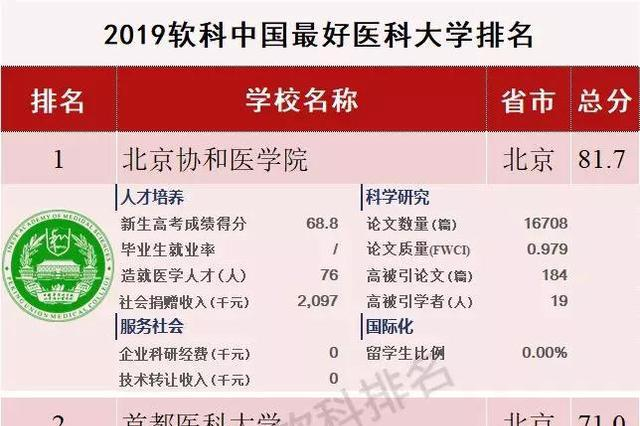 中国最好医科大学排名首发!疫情面前,致敬这些伟大的医学院校!