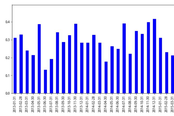 股价日内模式中蕴藏的选股因子