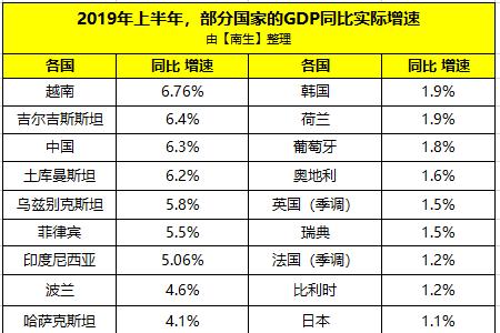 上半年中国、日本、德国、美国、英国、俄罗斯等28国GDP增速对比