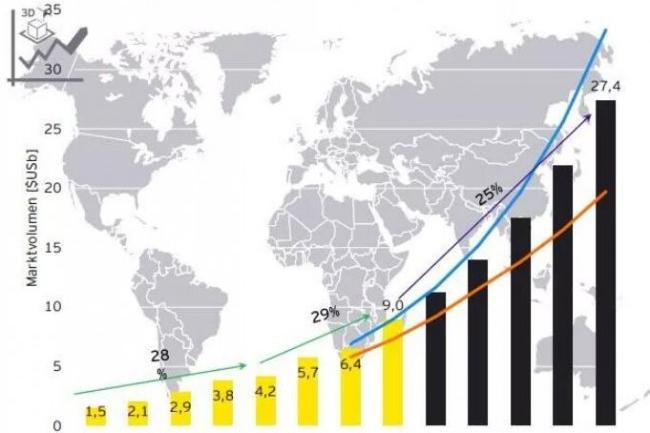 安永报告到2023年,3D打印全球市场将达到274亿美元