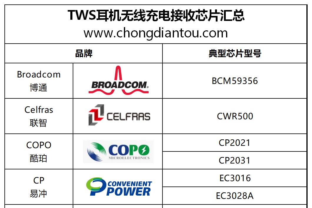 TWS蓝牙耳机大爆发:15大原厂推出20款无线充电盒芯片