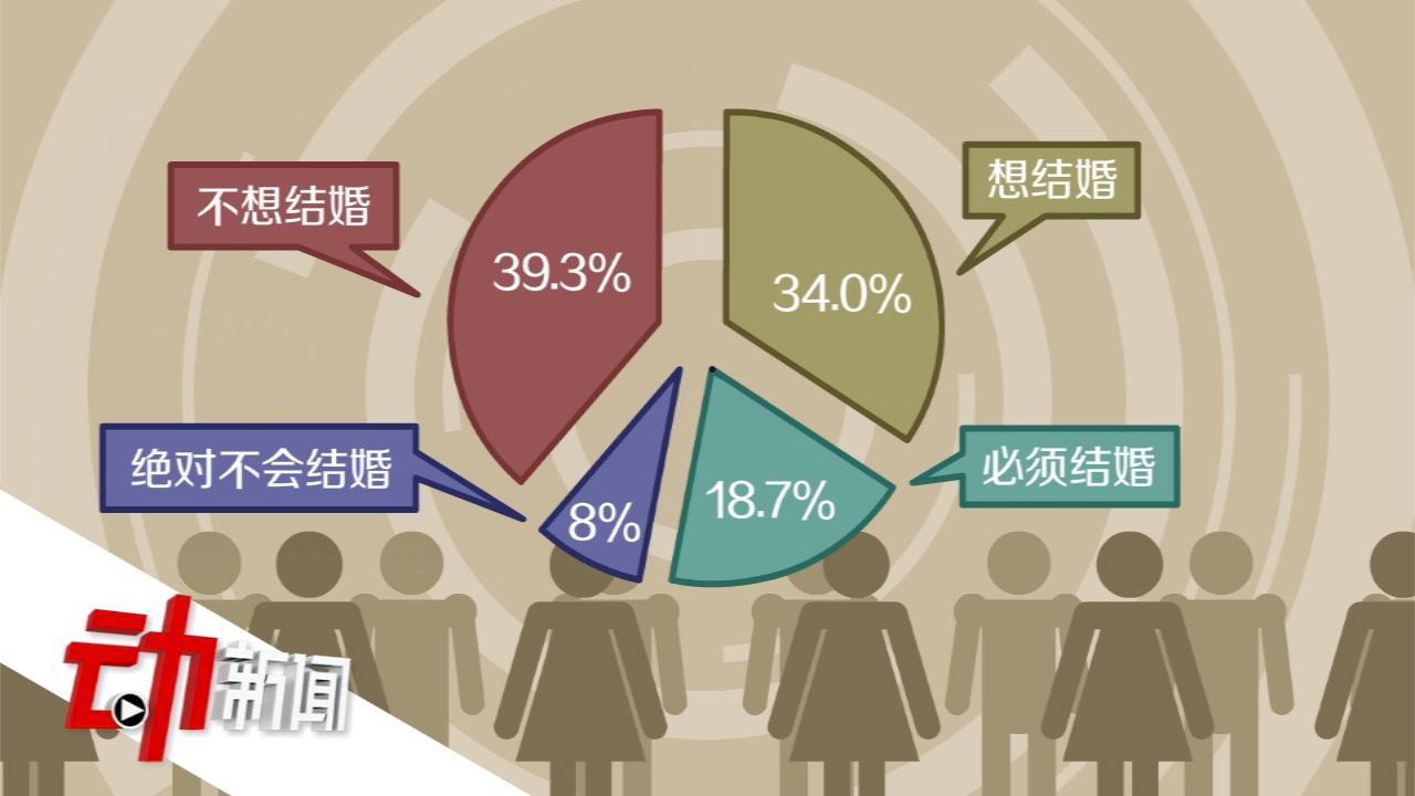 """近6成韩国年轻人不想生孩子:3成认为""""这个社会不适合养孩子"""""""