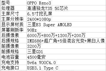 OPPO双模5G新机配置售价曝光 三机分别搭载高通和联发科处理器