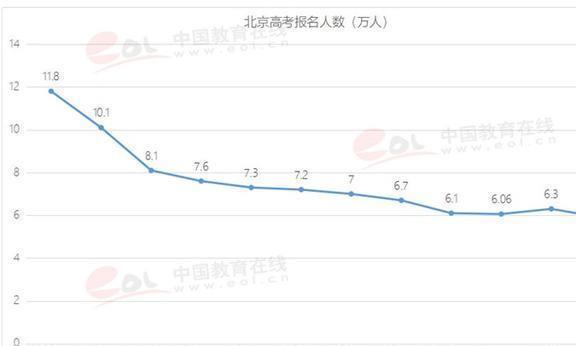 北京高考报名人数再降,考生考211大学难度如何?