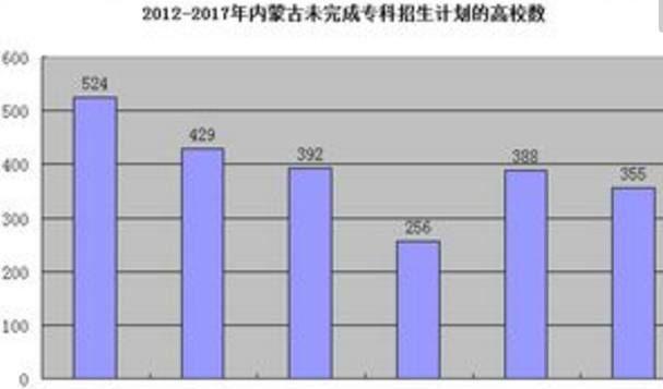 内蒙古高考录取率连续7年超过85%