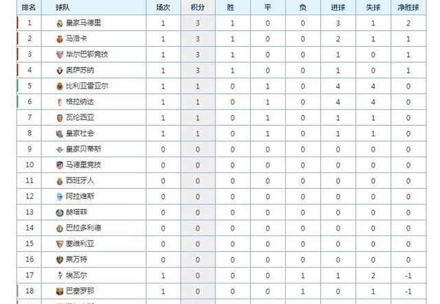 西甲最新的一张桌子,长笛染红的皇马夺冠,巴塞罗那掉进降级区。
