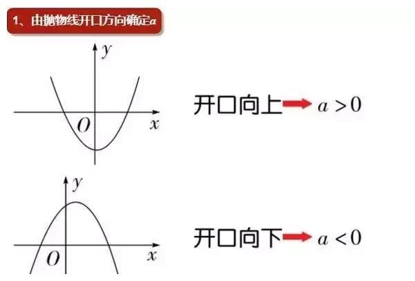 「知识点」河北数学老师连夜整理的函数解题技巧,一看就懂