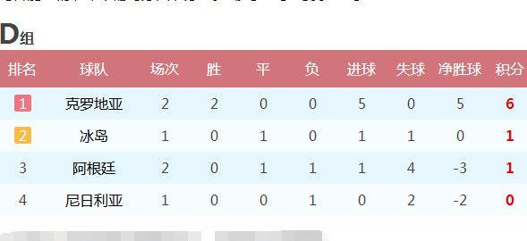 世界杯小组赛阿根廷已一平一负,夺冠热门正行走在被淘汰的边缘