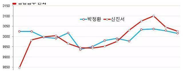 韩国10月等级分 申真谞连续领跑5个月分差进一步缩水