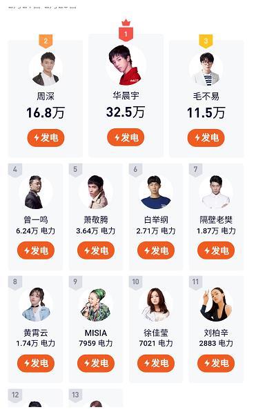 《歌手2020》人气周榜单,黄霄云不敌隔壁老樊,走心风格更受欢迎