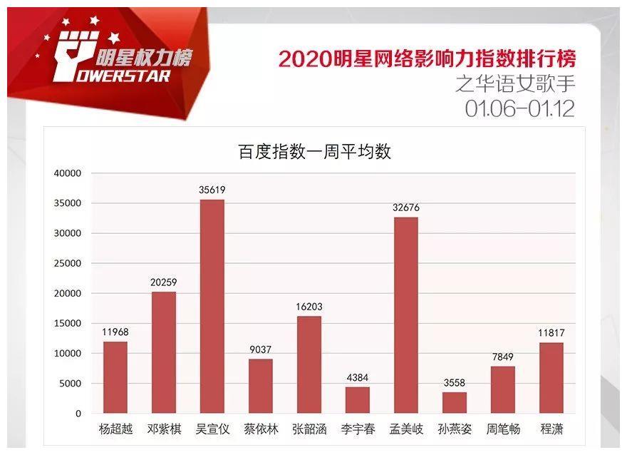 明星网络影响力指数排行榜第233期榜单之华语女歌手Top10
