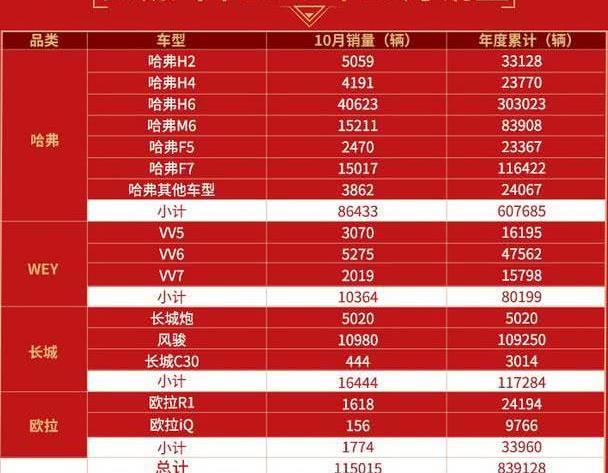 长城汽车10月销量突破11.5万辆,哈弗H6单月销量破4万