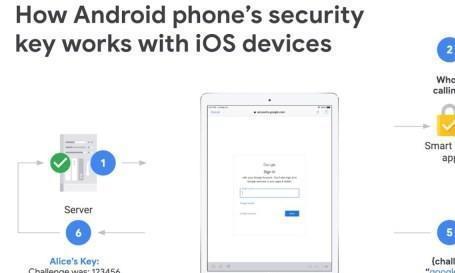 Android手机将可在iOS上使用双因素身份验证安全密钥
