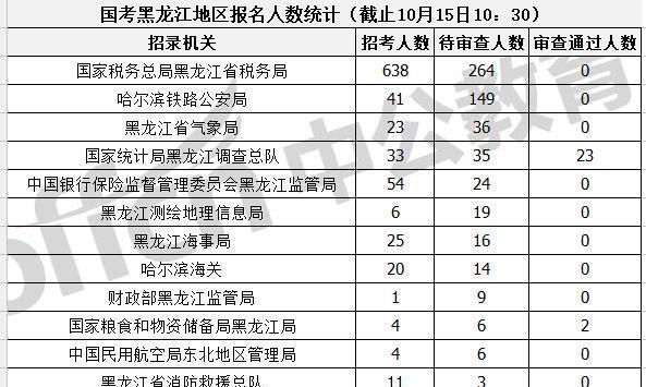 2020国考黑龙江地区报名人数较少,审核较慢(截止15日10:30)