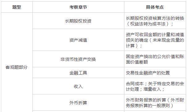 2019中级会计实务考试试题考情分析及明日预测(9.8日)