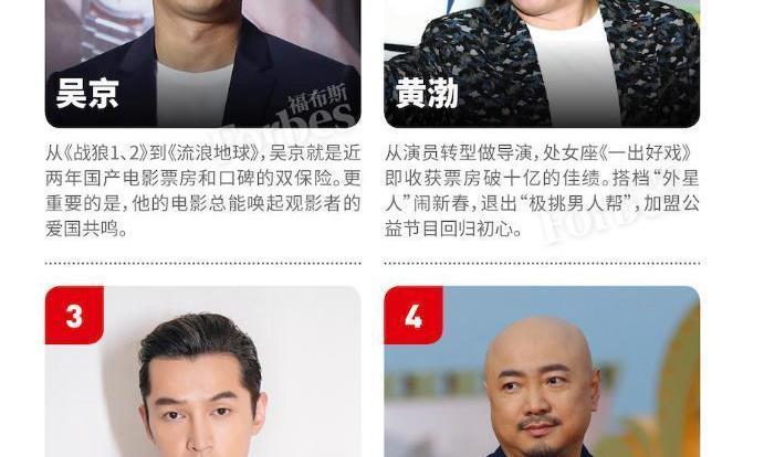 福布斯中国发布100名人榜,吴京黄渤胡歌位列前三,还挤入3位00后