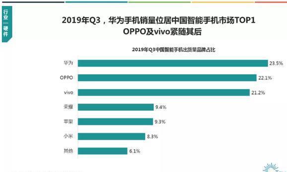 仅次于华为,OPPO手机销量排第二,年底推出5G双模手机