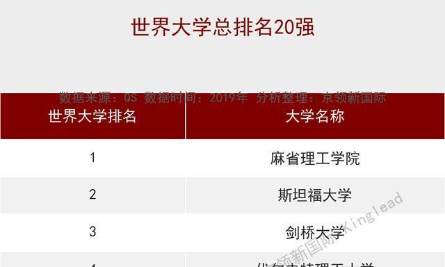 世界大学机械工程排名:中国第1的清华在世界排多少名?