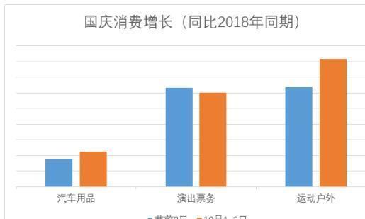 京东大数据:国庆假期演出票务和运动户外增长最快