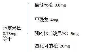 """糖皮质激素在7种呼吸系统疾病中的应用丨临床""""药""""点"""
