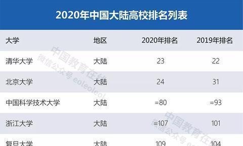 最新!大陆10所高校首次上榜!泰晤士2020世界大学排名发布