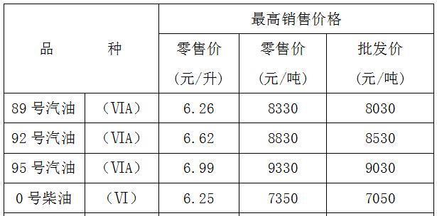 重庆的油价下跌了!当你的车满了,看看你能省多少钱。