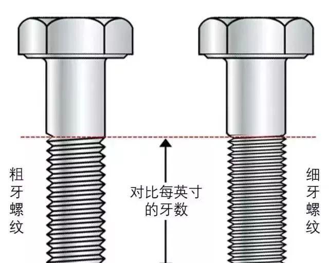粗牙与细牙螺纹,如何选择?