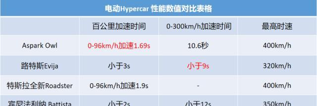 电动之王诞生!日本神车1.7秒破百,马力超2000匹!