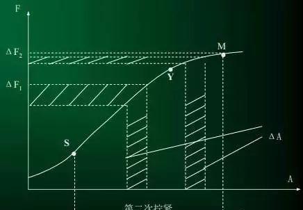 螺栓装配扭矩控制方法及其应用分析