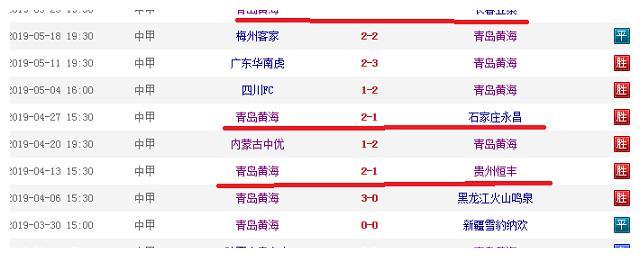 """中甲""""大黑马""""青岛又迎前中超球队,冲超先把前中超球队都击败?"""
