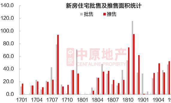 深圳9月新房推售激增149%!?二手住宅量价齐升