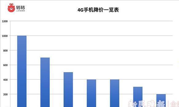 4G手机迎来降价潮 转转行情:5G过渡期买卖二手手机更划算