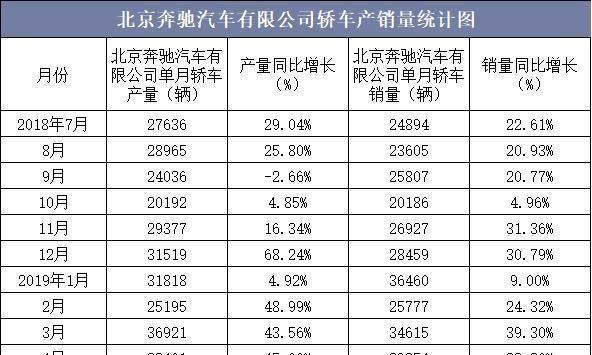 2019年1-6月北京奔驰汽车有限公司轿车产销量统计