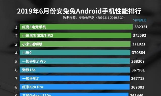 手机性能排行榜出炉,榜首的毋庸置疑,华为却没有一款手机上榜!