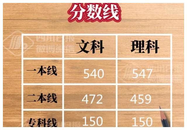 2016-2019年四川省高考各批次分数线,18年和19年差距有点大