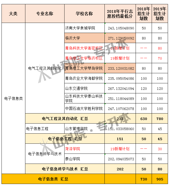2019年山东专升本各专业招生计划(附:18年招生计划及录取分数)