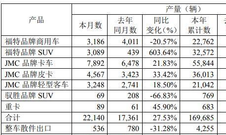 福特品牌SUV立功江铃汽车8月份销量同比增长16.35%