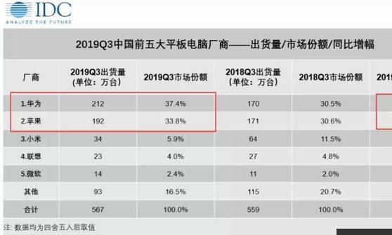 华为平板出货量登三季度榜首,冲击高端市场或是下一步选择
