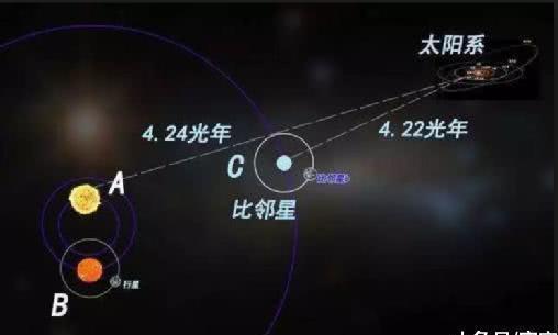 人类现有科技达到4.2光年外的比邻星,需要多长时间?
