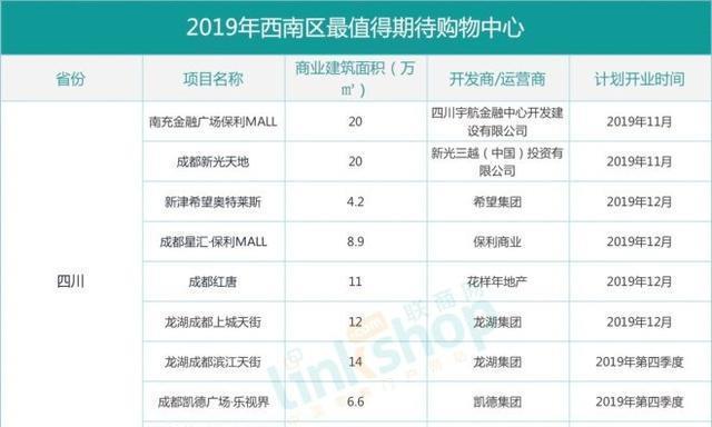 华南地区下半年最值得关注和期待的重点商业项目