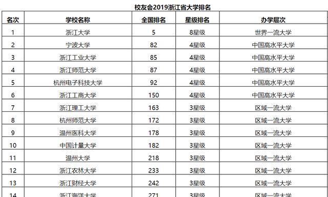 2019浙江省大学综合实力排行榜,浙江大学第1