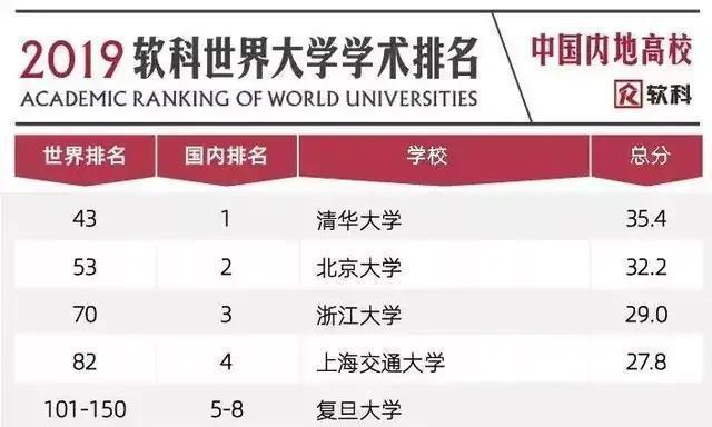 软科2019高校排名,武大16,西交大17,华科则排第6,排名靠谱吗