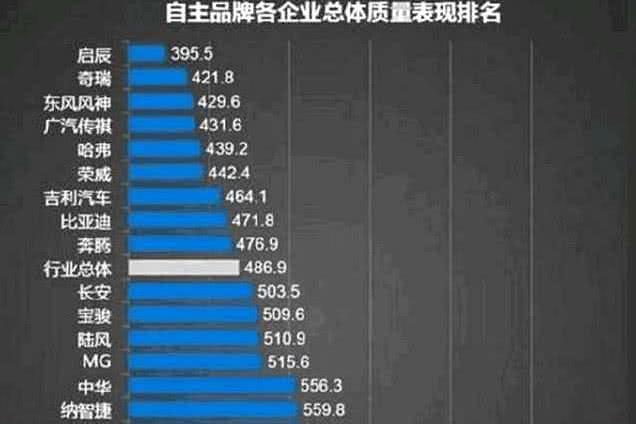 国产车质量排行榜:吉利第7,奇瑞第2,第一名当之无愧