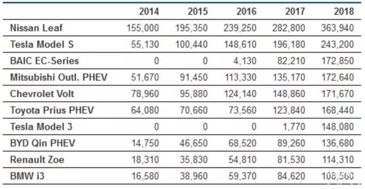 全球41.5万辆,9年0自燃事故,日产聆风凭的是什么?