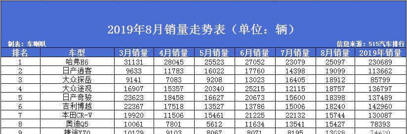 8月SUV销量排名:惊现黑马,6.99万起售价销量暴涨!