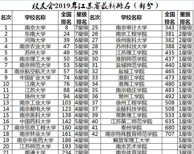 2019江苏省大学排名20强!南大第1 ,东南大学第2